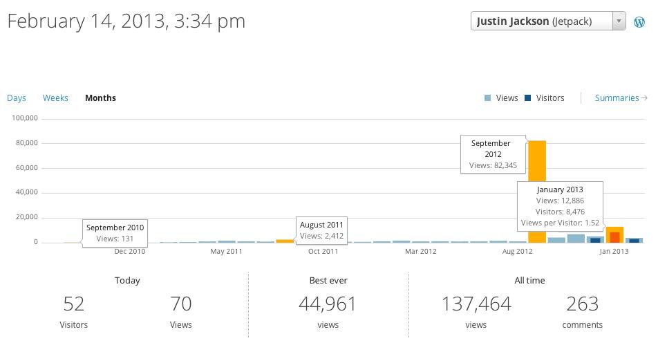 blog-stats-february-14