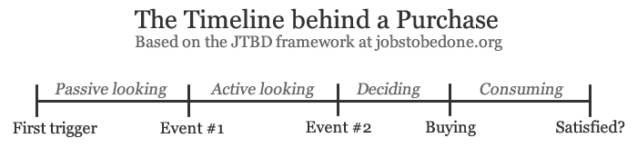 Explore the customer journey: the JTBD purchasing timeline