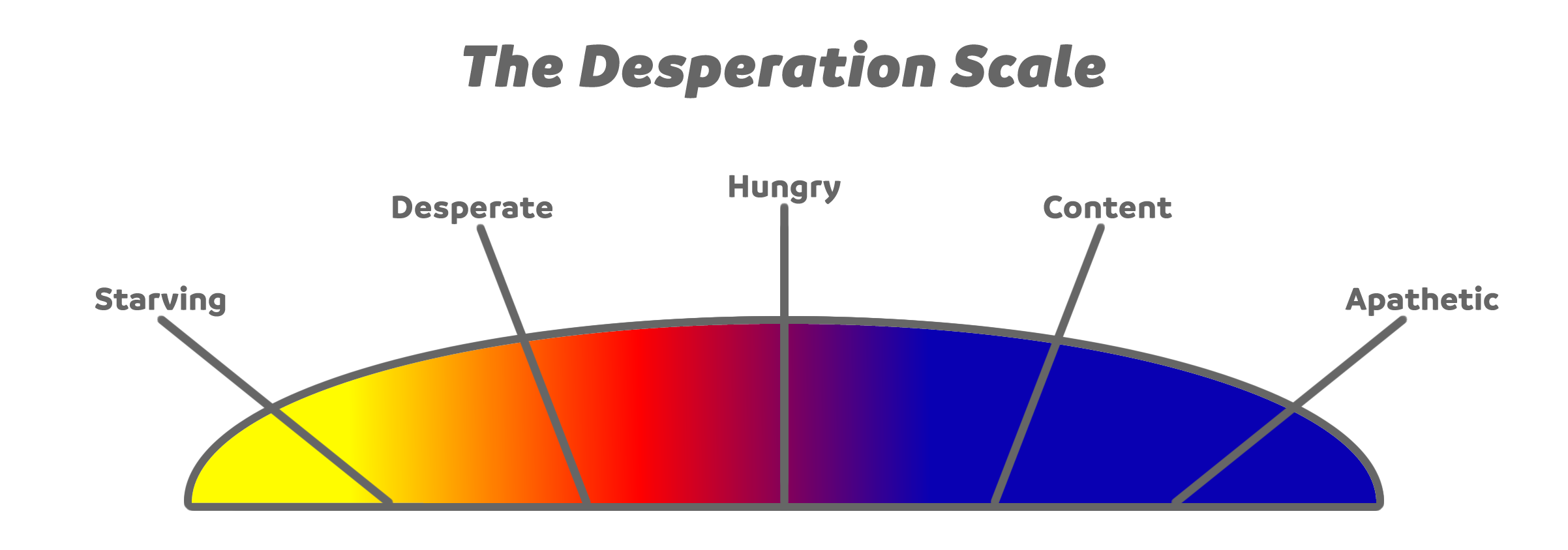 The desperation scale