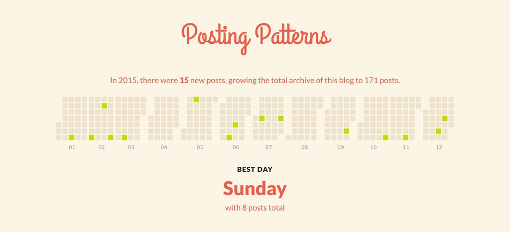 Justin Jackson's blog stats for 2015