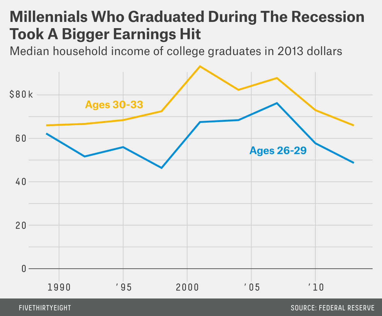 Millennials who graduated during the recession