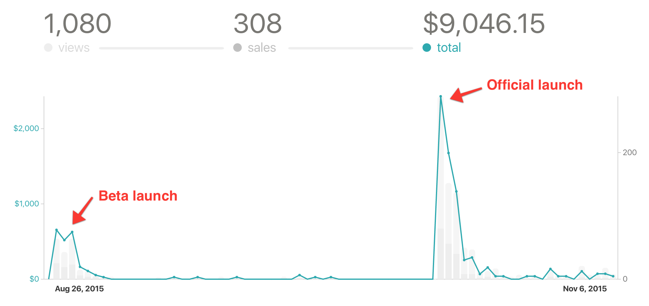 Graph: book launch only for Marketing for Developers