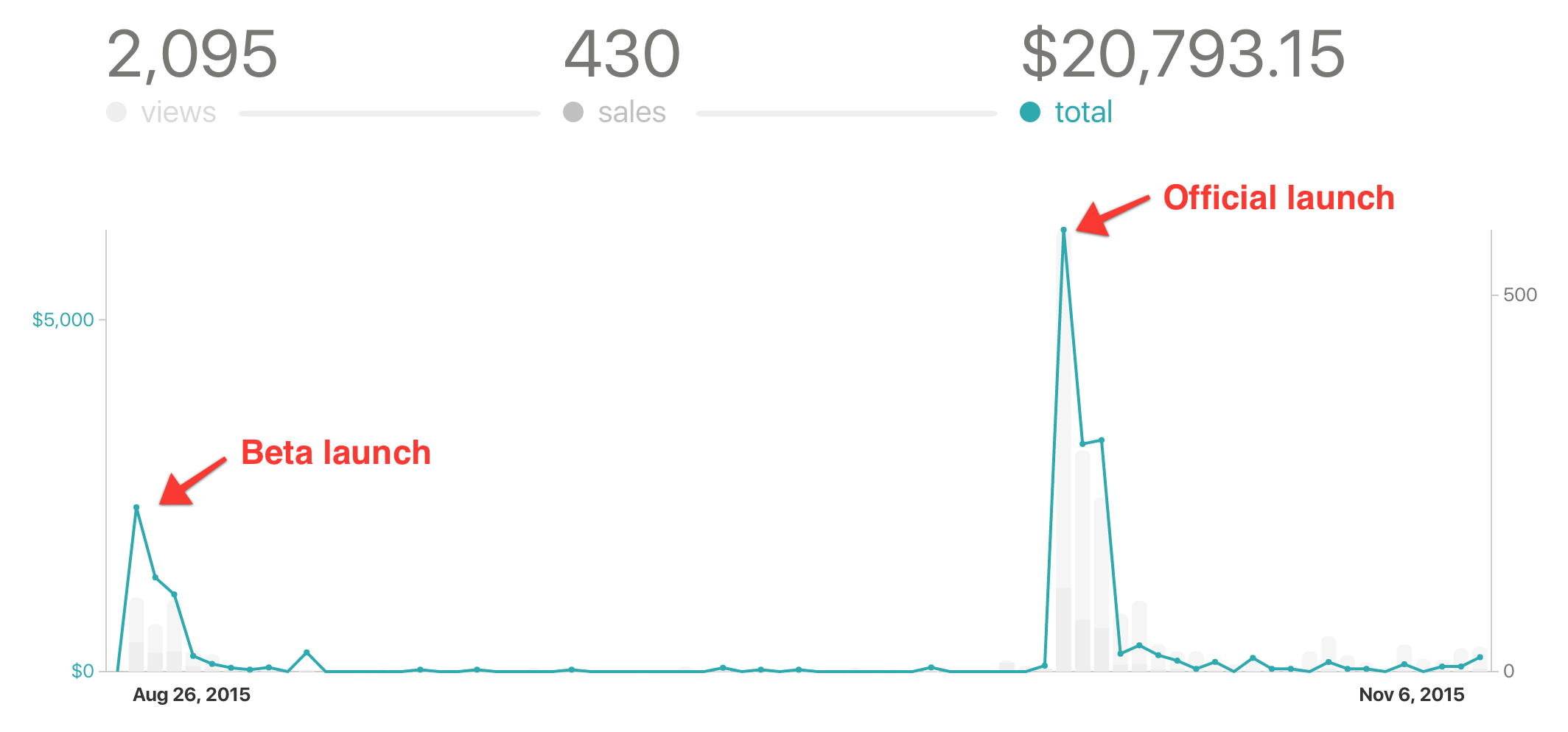 Graph: total revenue numbers from M4Devs launch